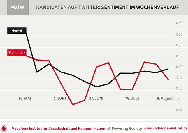 Die Bewertung der Spitzenkandidaten Merkel und Steinbrck auf Twitter im Wochenverlauf