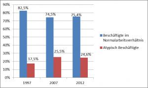 Zahl der normalen Arbeitsverhältnisse und atypisch Beschäftigte in %, Entwicklung von 1997 – 2012; Quelle: Statistisches Bundesamt